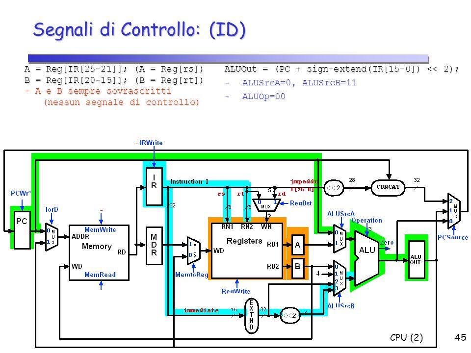 CPU (2)45 Segnali di Controllo: (ID) A = Reg[IR[25-21]]; (A = Reg[rs]) B = Reg[IR[20-15]]; (B = Reg[rt]) - A e B sempre sovrascritti (nessun segnale d