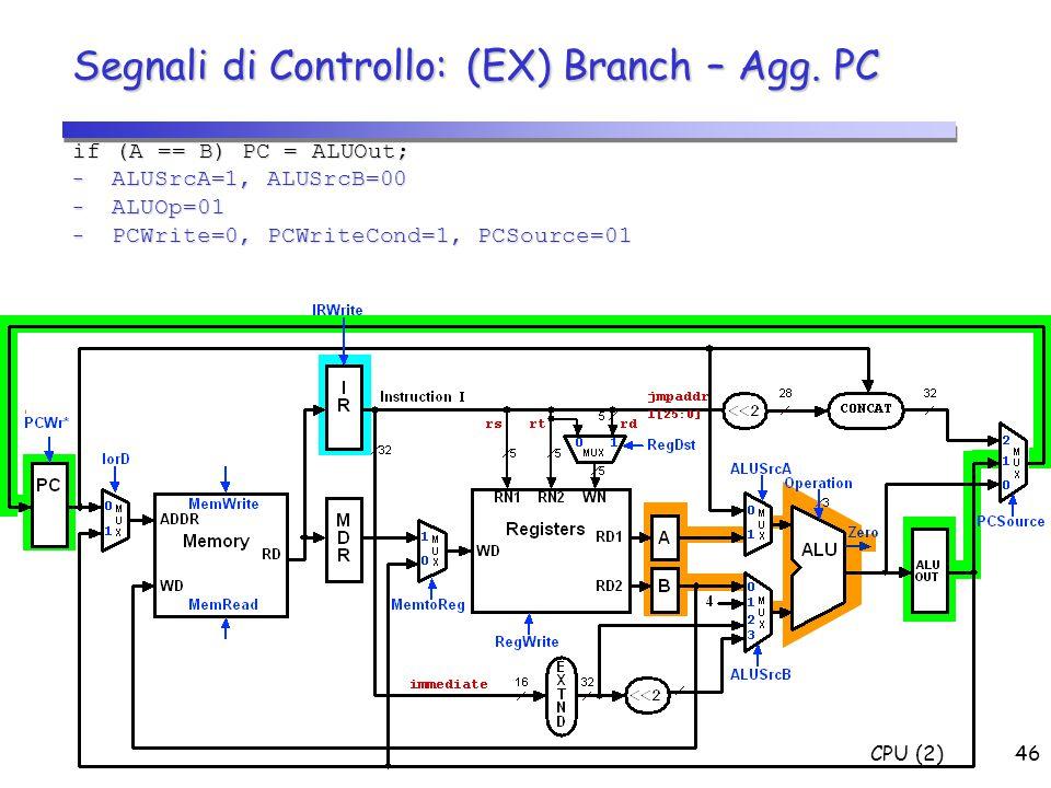 CPU (2)46 1 if Zero=1 Segnali di Controllo: (EX) Branch – Agg. PC if (A == B) PC = ALUOut; - ALUSrcA=1, ALUSrcB=00 - ALUOp=01 - PCWrite=0, PCWriteCond