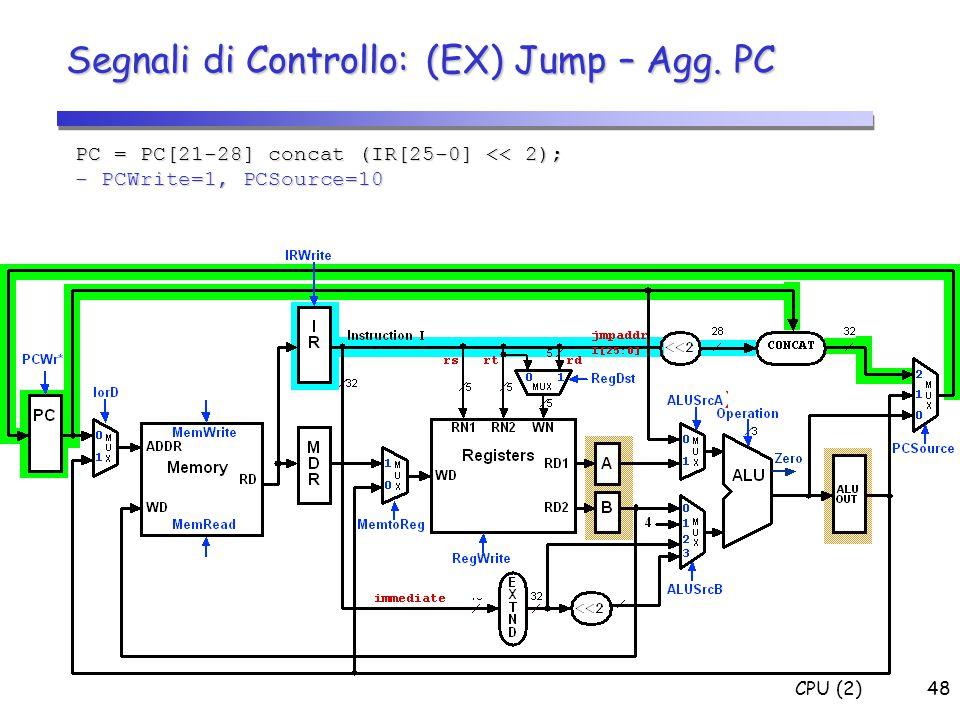 CPU (2)48 Segnali di Controllo: (EX) Jump – Agg. PC PC = PC[21-28] concat (IR[25-0] << 2); - PCWrite=1, PCSource=10 0 X X X 0 1 X 0 X 2 XXX 0