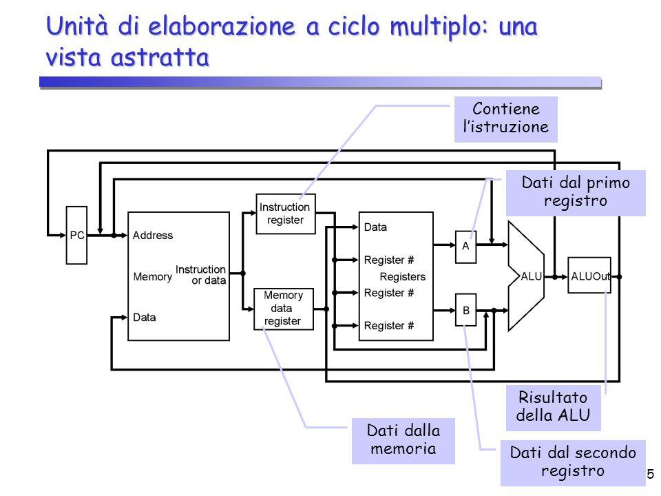 CPU (2)6 Una vista più dettagliata  Poiché le unità funzionali sono condivise, occorre aggiungere dei multiplexer ed ampliare quelli già esistenti nel ciclo singolo  Unica Memoria per dati e istruzioni  Si aggiunge un multiplexer per selezionare il PC o ALUOut come indirizzo della memoria da leggere/scrivere  Dovendo condividere la ALU  Si aggiunge un multiplexer per il primo ingresso della ALU per selezionare il registro A (primo registro) oppure il PC (per il calcolo dell'indirizzo dell'istruzione successiva)  Il multiplexer a 2 vie sul secondo ingresso della ALU viene ampliato a 4 vie Una per il valore 4 (per il calcolo dell'indirizzo dell'istruzione successiva) Una per il valore 4 (per il calcolo dell'indirizzo dell'istruzione successiva) Una per il valore dell'indirizzo (16 bit, estesi in segno a 32 e traslati a sinistra) Una per il valore dell'indirizzo (16 bit, estesi in segno a 32 e traslati a sinistra)