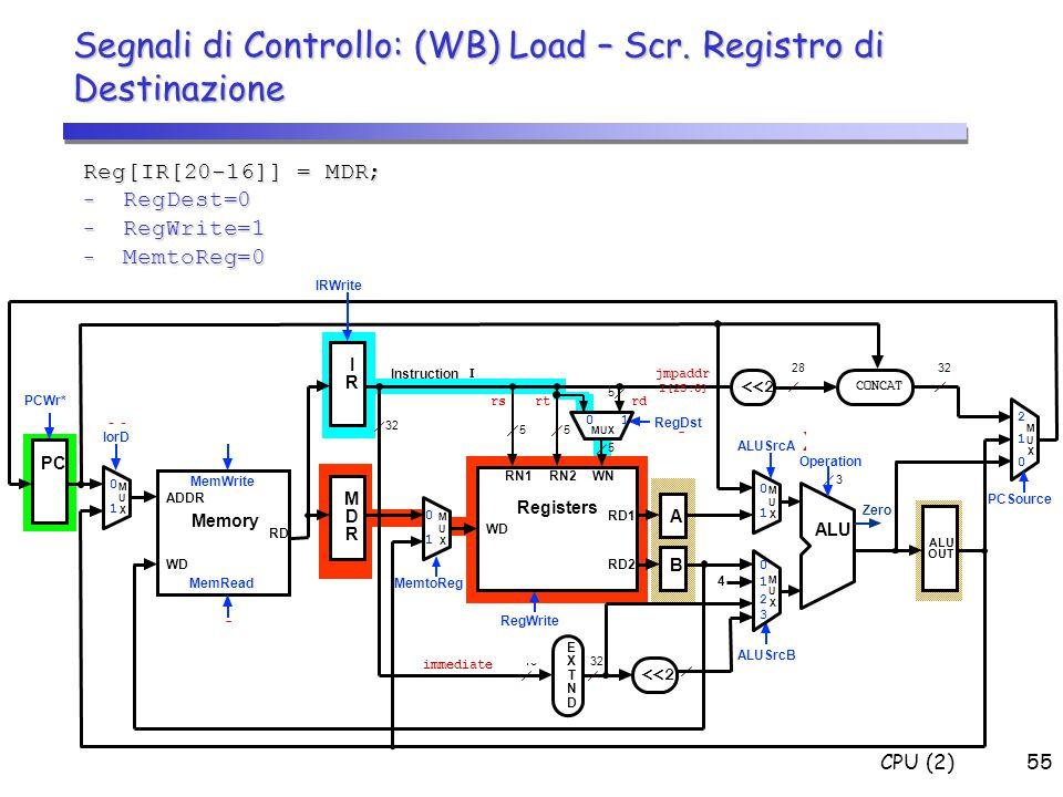 CPU (2)55 Segnali di Controllo: (WB) Load – Scr. Registro di Destinazione Reg[IR[20-16]] = MDR; - RegDest=0 - RegWrite=1 - MemtoReg=0 1 0 0 X 0 0 X 0