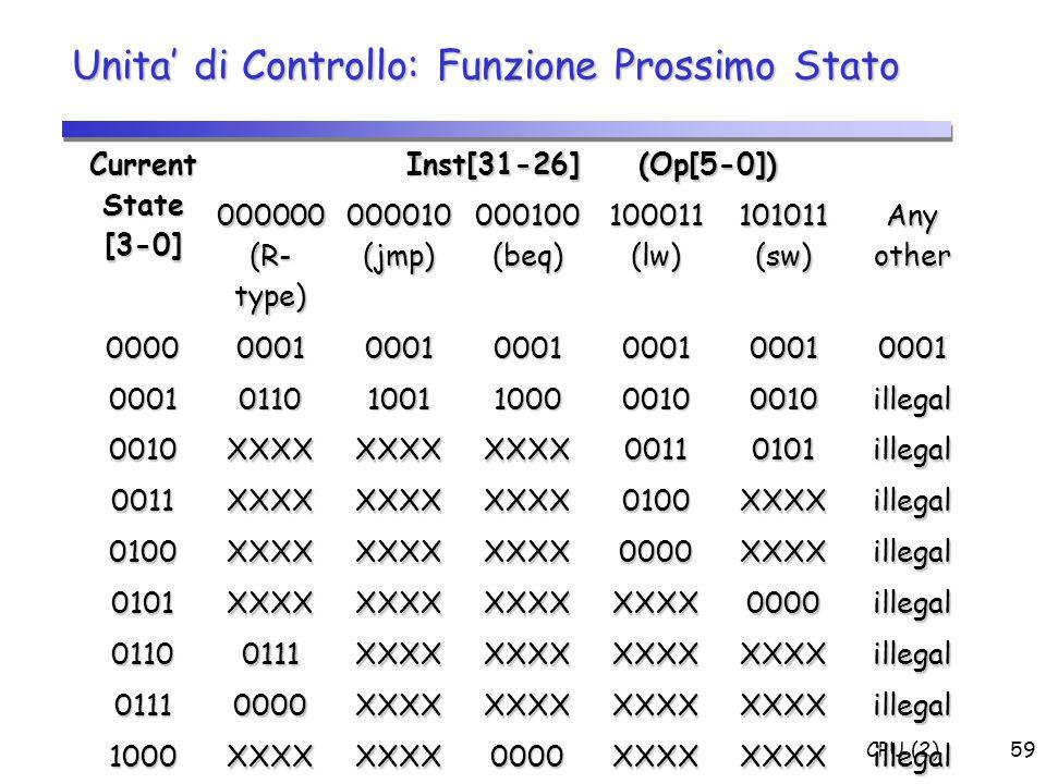 CPU (2)59 Unita' di Controllo: Funzione Prossimo Stato Current State [3-0] Inst[31-26] (Op[5-0]) 000000 (R- type) 000010 (jmp) 000100 (beq) 100011 (lw