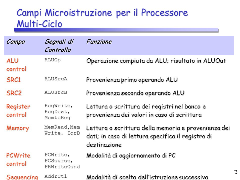 CPU (2)73 Campi Microistruzione per il Processore Multi-Ciclo Campo Segnali di Controllo Funzione ALU control ALUOp Operazione compiuta da ALU; risult