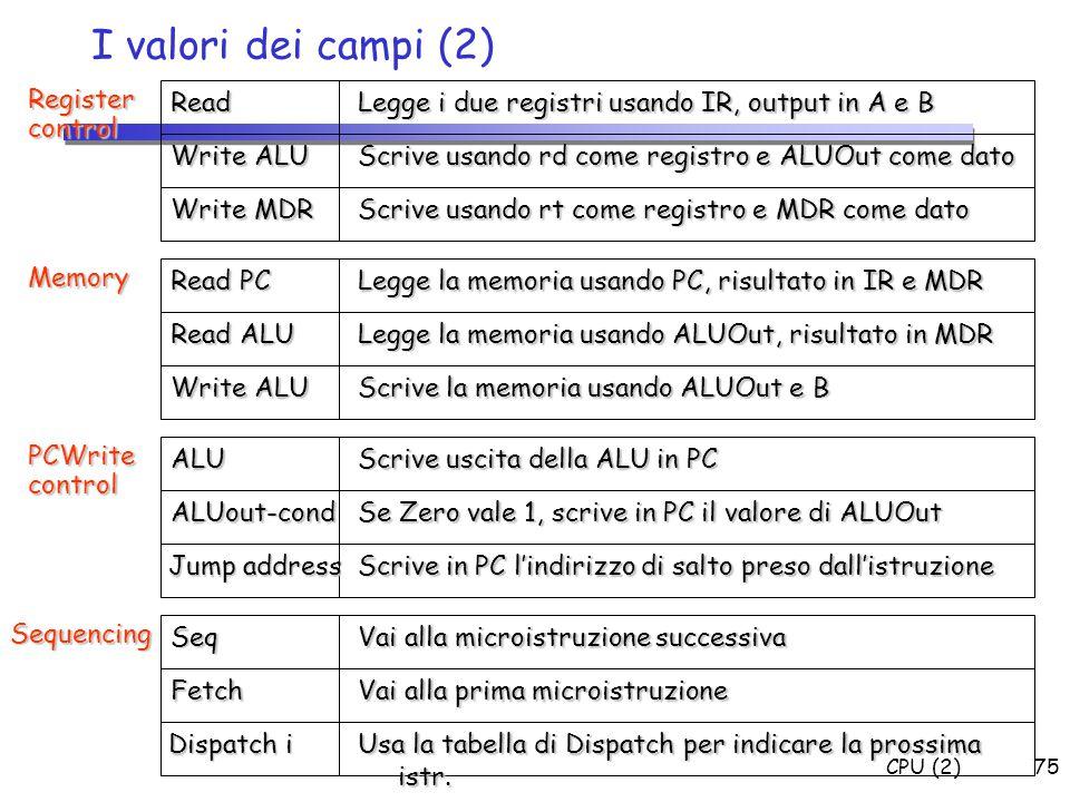 CPU (2)75 I valori dei campi (2) Read Legge i due registri usando IR, output in A e B Write ALU Scrive usando rd come registro e ALUOut come dato Writ