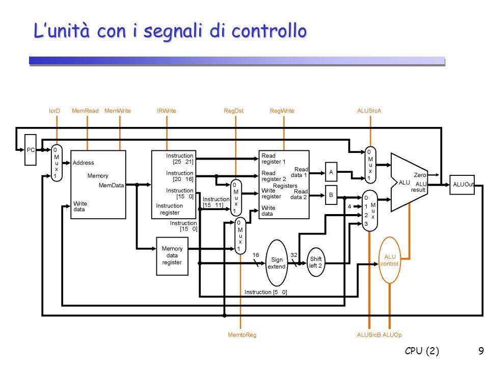 CPU (2)60 Diagramma a blocchi della CPU (Datapath e Control) e Memoria Memoria CONTROLLO DATAPATH Addr Operation=f(ALUOp,funct) RegDst ALUSrcA/B MemtoReg PCWrite+(Zero*PCWriteCond) MemWrMemRdRegWr Zero Register file PC ALU PCSoruce IorDIRWrite A B ALUOut MDR IR Opcode Funct Registro di Stato