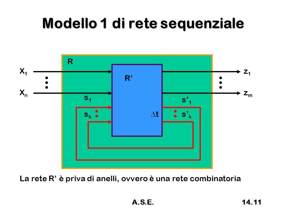 Modello 1 di rete sequenziale R R' X1X1 XnXn z1z1 zmzm s1s1 sksk s' 1 s' k tt La rete R' è priva di anelli, ovvero è una rete combinatoria 14.11A.S.E.
