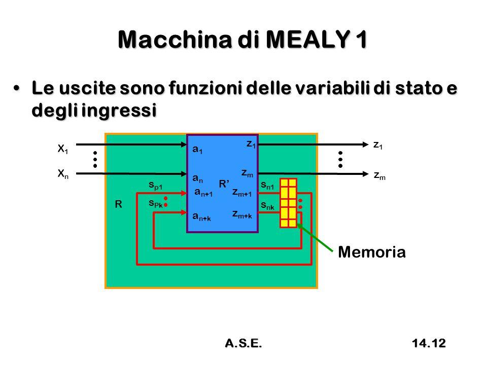 Macchina di MEALY 1 Le uscite sono funzioni delle variabili di stato e degli ingressiLe uscite sono funzioni delle variabili di stato e degli ingressi R R' X1X1 XnXn z1z1 s p1 s Pk s n1 s nk a1a1 anan a n+1 a n+k z1z1 zmzm z m+1 z m+k zmzm Memoria 14.12A.S.E.