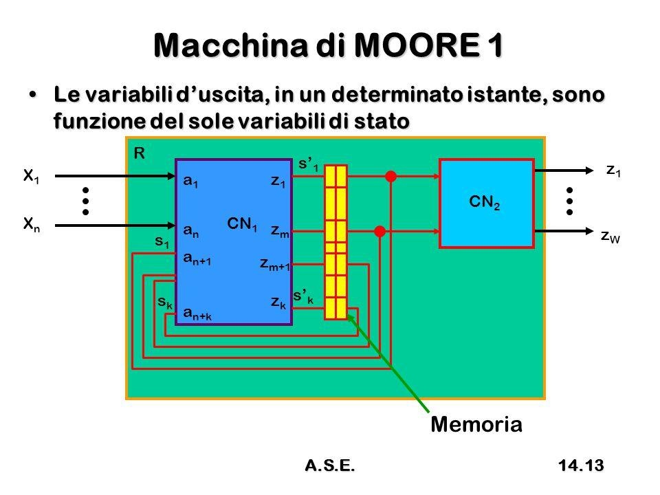 Macchina di MOORE 1 Le variabili d'uscita, in un determinato istante, sono funzione del sole variabili di statoLe variabili d'uscita, in un determinato istante, sono funzione del sole variabili di stato R CN 1 X1X1 XnXn z1z1 zWzW s1s1 sksk s' k s' 1 a1a1 anan a n+1 a n+k z1z1 zmzm z m+1 zkzk CN 2 Memoria 14.13A.S.E.