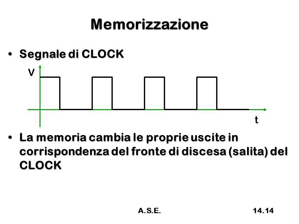 Memorizzazione Segnale di CLOCKSegnale di CLOCK La memoria cambia le proprie uscite in corrispondenza del fronte di discesa (salita) del CLOCKLa memoria cambia le proprie uscite in corrispondenza del fronte di discesa (salita) del CLOCK t V 14.14A.S.E.