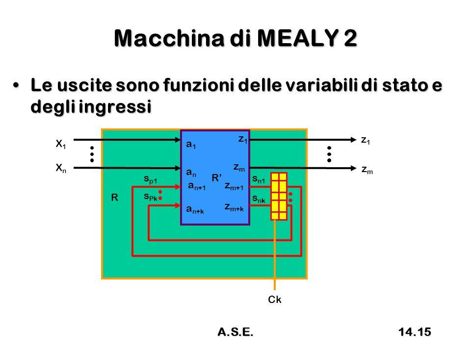 Macchina di MEALY 2 Le uscite sono funzioni delle variabili di stato e degli ingressiLe uscite sono funzioni delle variabili di stato e degli ingressi R R' X1X1 XnXn z1z1 s p1 s Pk s n1 s nk a1a1 anan a n+1 a n+k z1z1 zmzm z m+1 z m+k zmzm Ck 14.15A.S.E.