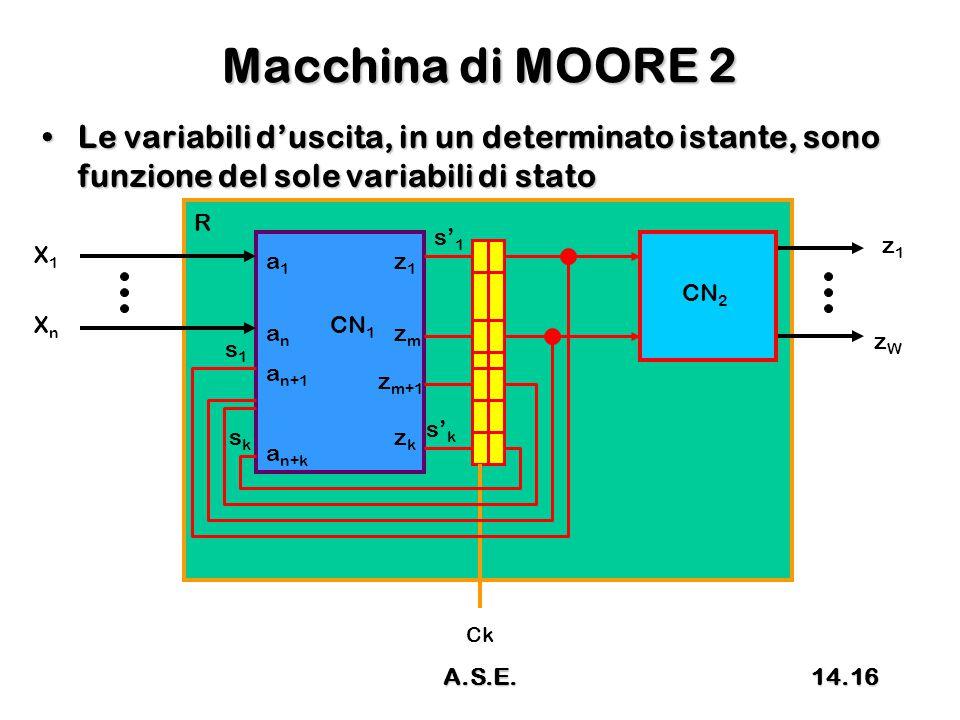 Macchina di MOORE 2 Le variabili d'uscita, in un determinato istante, sono funzione del sole variabili di statoLe variabili d'uscita, in un determinato istante, sono funzione del sole variabili di stato R CN 1 X1X1 XnXn z1z1 zWzW s1s1 sksk s' k s' 1 a1a1 anan a n+1 a n+k z1z1 zmzm z m+1 zkzk CN 2 Ck 14.16A.S.E.