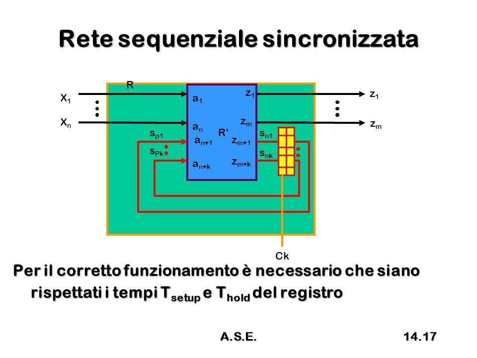 Rete sequenziale sincronizzata Per il corretto funzionamento è necessario che siano rispettati i tempi T setup e T hold del registro R R' X1X1 XnXn z1z1 s p1 s Pk s n1 s nk a1a1 anan a n+1 a n+k z1z1 zmzm z m+1 z m+k zmzm Ck 14.17A.S.E.
