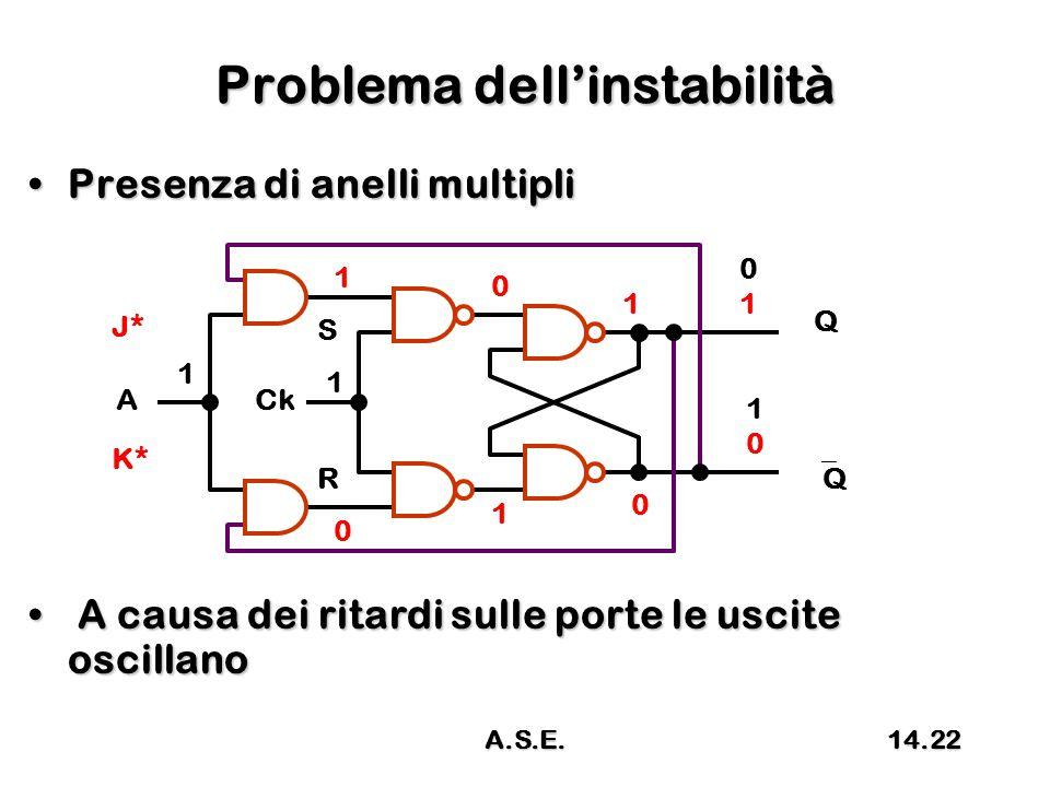 Problema dell'instabilità Presenza di anelli multipliPresenza di anelli multipli A causa dei ritardi sulle porte le uscite oscillano A causa dei ritardi sulle porte le uscite oscillano R S 0101 QQ CkA 1010 Q 1 1 1 0 0 1 1 0 J* K* 14.22A.S.E.