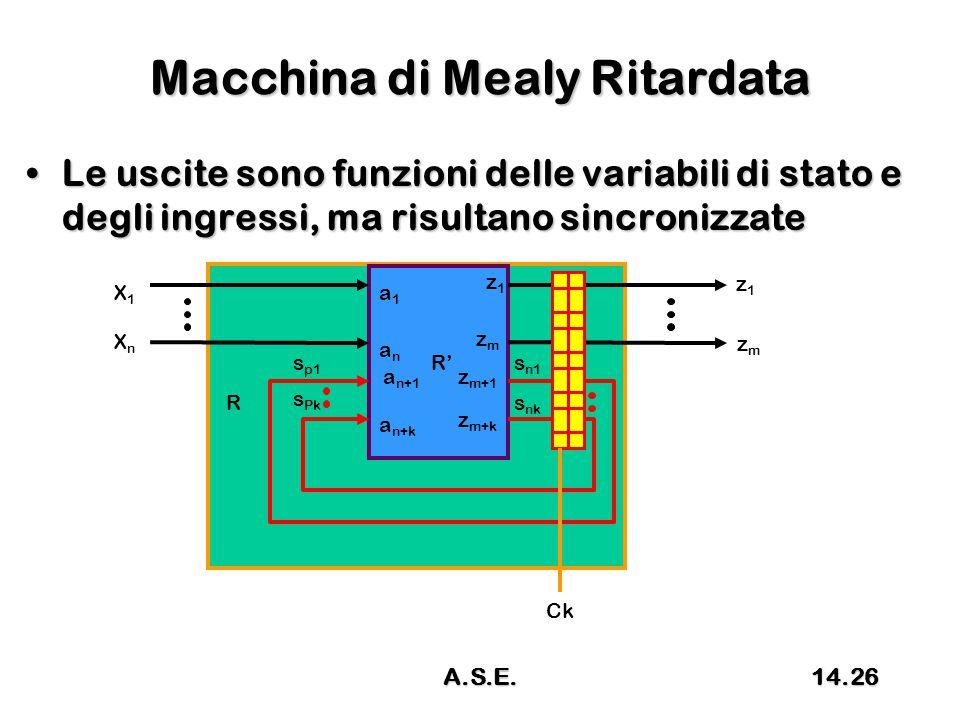 Macchina di Mealy Ritardata Le uscite sono funzioni delle variabili di stato e degli ingressi, ma risultano sincronizzateLe uscite sono funzioni delle variabili di stato e degli ingressi, ma risultano sincronizzate R R' X1X1 XnXn z1z1 s p1 s Pk s n1 s nk a1a1 anan a n+1 a n+k z1z1 zmzm z m+1 z m+k zmzm Ck 14.26A.S.E.