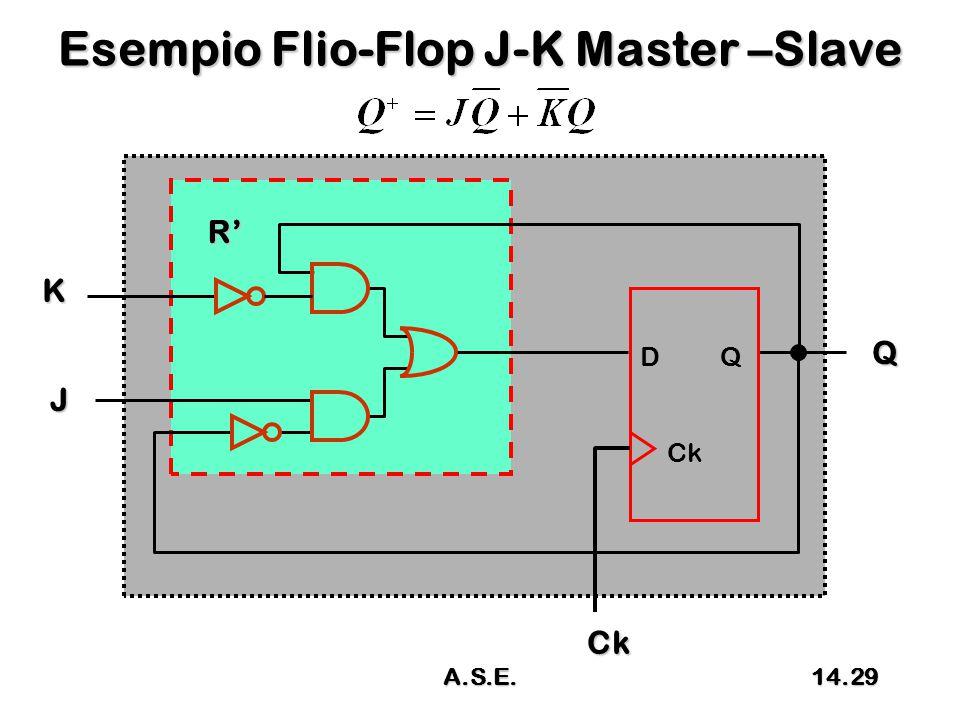 Esempio Flio-Flop J-K Master –Slave D Q Ck Ck J Q K R' 14.29A.S.E.