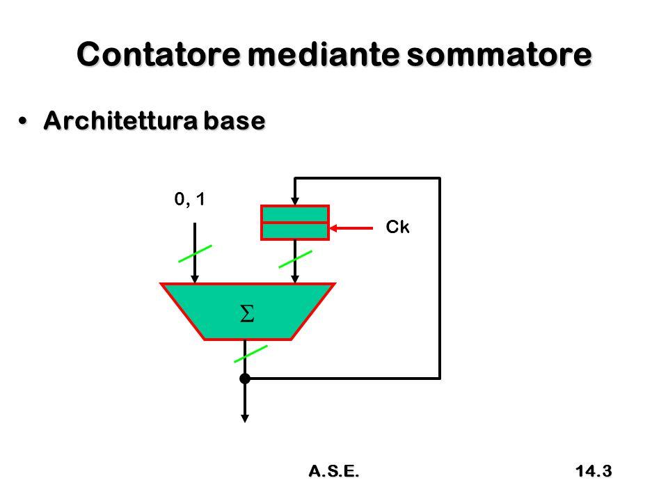 Contatore mediante sommatore Uso del Full AdderUso del Full Adder FA 0 1 000 14.4A.S.E.