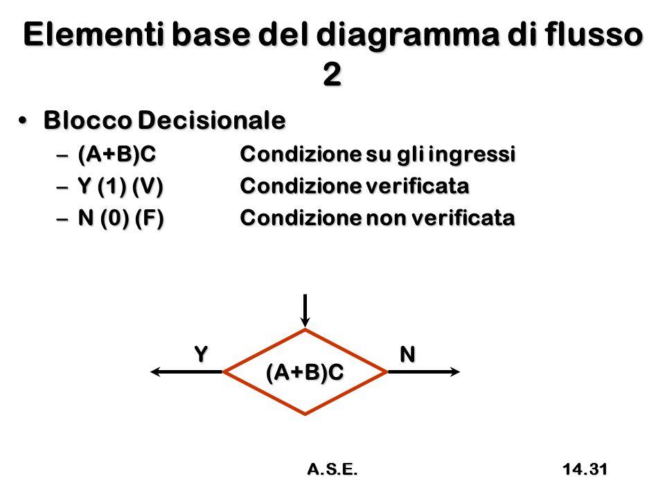 Elementi base del diagramma di flusso 2 Blocco DecisionaleBlocco Decisionale –(A+B)CCondizione su gli ingressi –Y (1) (V)Condizione verificata –N (0) (F)Condizione non verificata (A+B)C YN 14.31A.S.E.