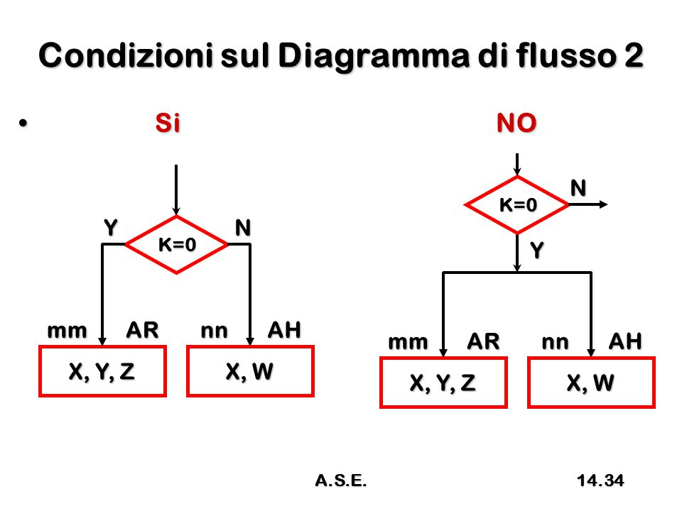 Condizioni sul Diagramma di flusso 2 SiNO SiNO X, Y, Z mmAR K=0 YN X, W nnAH X, Y, Z mmAR K=0 Y N X, W nnAH 14.34A.S.E.