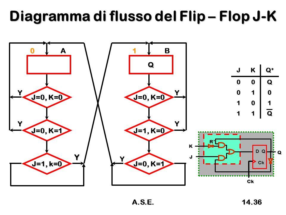 Diagramma di flusso del Flip – Flop J-K 0A J=0, K=0 Y J=0, K=1 J=1, k=0 Y Y Q 1B J=0, K=0 Y J=1, K=0 J=0, K=1 Y Y JK Q+Q+Q+Q+ 00Q 010 101 11Q D Q Ck Ck J Q K R' 14.36A.S.E.