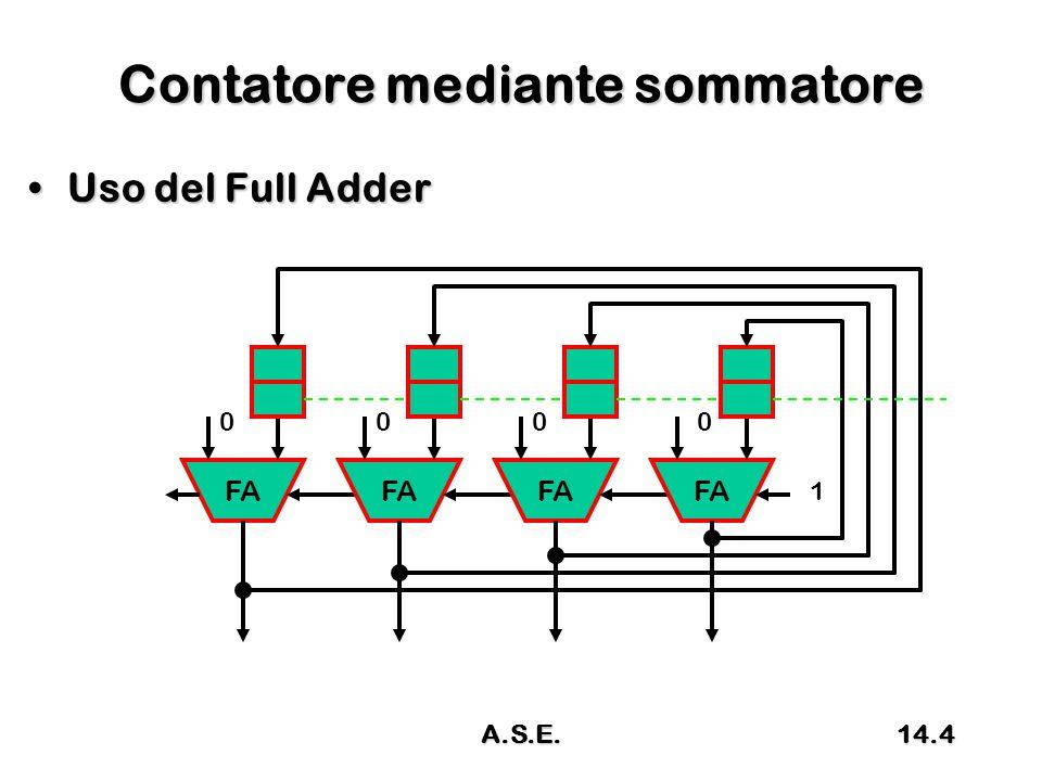 Condizioni sul Diagramma di flusso 3 no no K=0 YN H=0 YN 14.35A.S.E.