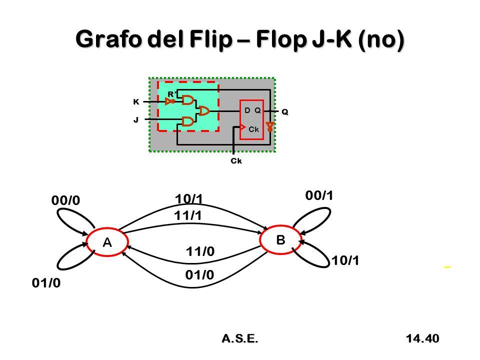 Grafo del Flip – Flop J-K (no) A B 10/1 01/0 11/0 11/1 01/0 D Q Ck Ck J Q K R' 00/0 00/1 14.40A.S.E.