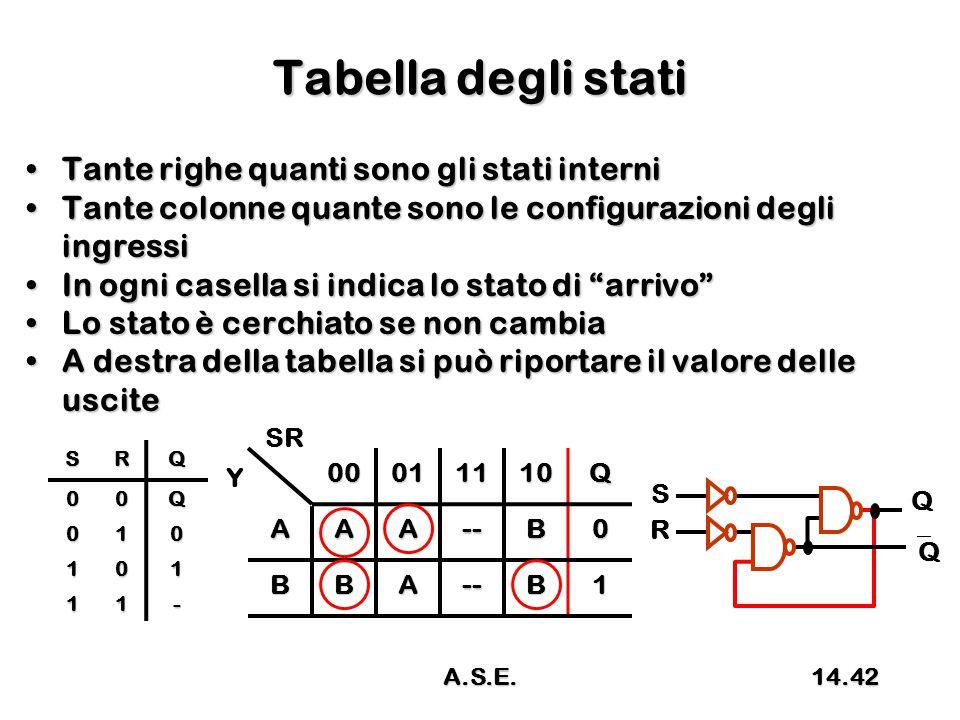 Tabella degli stati Tante righe quanti sono gli stati interniTante righe quanti sono gli stati interni Tante colonne quante sono le configurazioni degli ingressiTante colonne quante sono le configurazioni degli ingressi In ogni casella si indica lo stato di arrivo In ogni casella si indica lo stato di arrivo Lo stato è cerchiato se non cambiaLo stato è cerchiato se non cambia A destra della tabella si può riportare il valore delle usciteA destra della tabella si può riportare il valore delle uscite 00011110Q AAA--B0 BBA--B1 SR YSRQ00Q 010 101 11- R S Q QQ 14.42A.S.E.