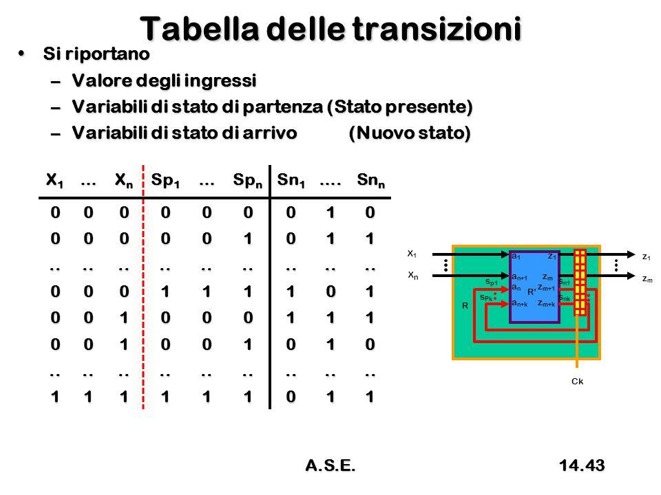 Tabella delle transizioni Si riportanoSi riportano –Valore degli ingressi –Variabili di stato di partenza (Stato presente) –Variabili di stato di arrivo(Nuovo stato) X1X1X1X1… XnXnXnXn Sp 1 … Sp n Sn 1 ….