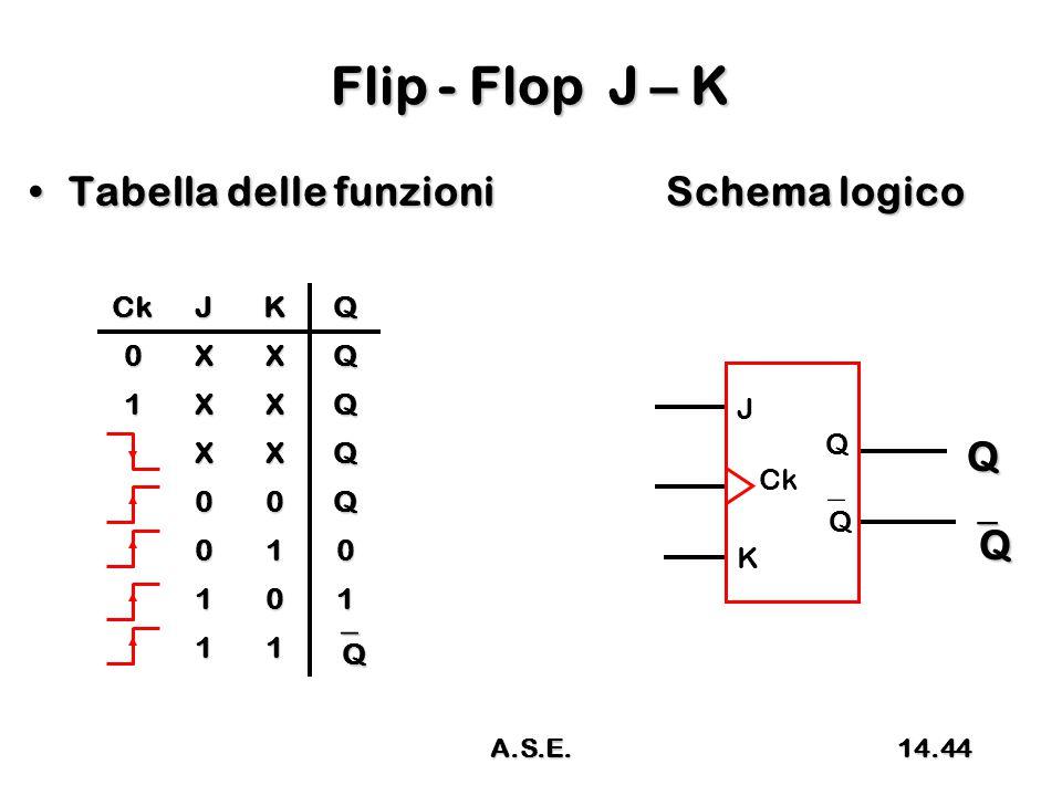 Flip - Flop J – K Tabella delle funzioniSchema logicoTabella delle funzioniSchema logico Q QQQQ CkJKQ 0XXQ 1XXQ XXQ 00Q 010 101 11 QQQQ J Q Ck  Q K 14.44A.S.E.