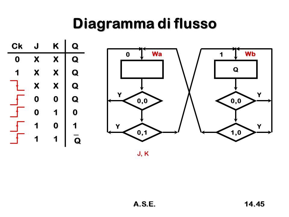 Diagramma di flusso 0 Wa 0,0 Y Y J, K 0,1 Q 1 Wb 0,0 Y Y 1,0 CkJKQ 0XXQ 1XXQ XXQ 00Q 010 101 11 QQQQ 14.45A.S.E.