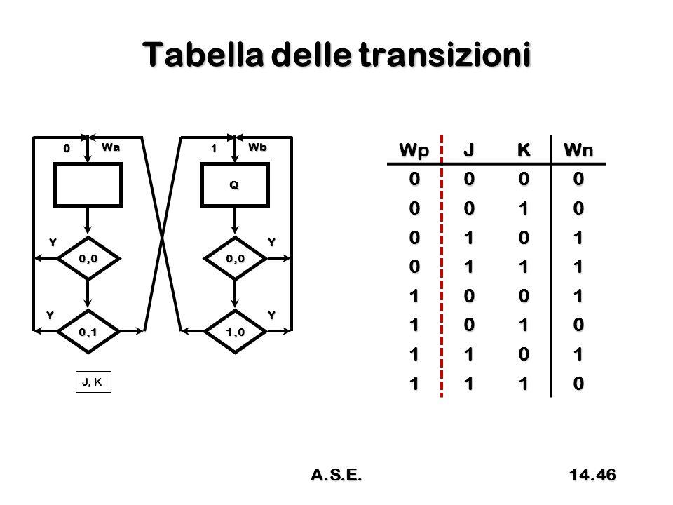 Tabella delle transizioni WpJKWn 0000 0010 0101 0111 1001 1010 1101 1110 0 Wa 0,0 Y Y J, K 0,1 Q 1 Wb 0,0 Y Y 1,0 14.46A.S.E.