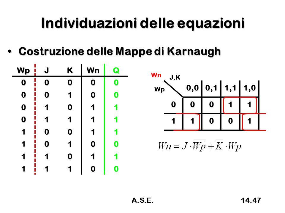 Individuazioni delle equazioni Costruzione delle Mappe di KarnaughCostruzione delle Mappe di Karnaugh 0,00,11,11,0 00011 11001 J,K Wp WnWpJKWnQ00000 00100 01011 01111 10011 10100 11011 11100 14.47A.S.E.