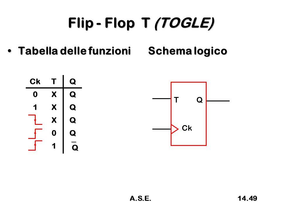 Flip - Flop T (TOGLE) Tabella delle funzioni Schema logicoTabella delle funzioni Schema logico CkTQ 0XQ 1XQ XQ 0Q 1 QQQQ T Q Ck 14.49A.S.E.
