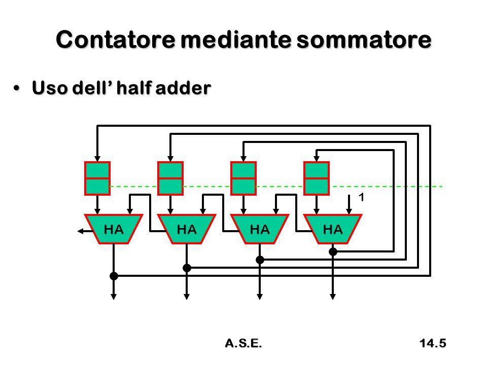 Contatore mediante sommatore Uso dell' half adderUso dell' half adder HA 1 14.5A.S.E.