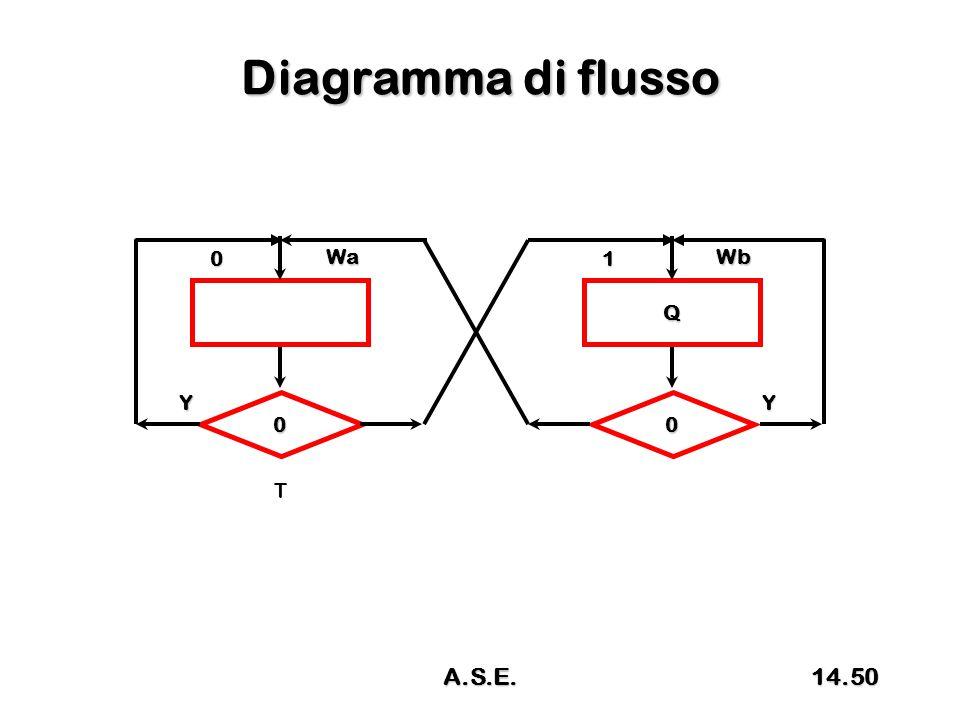 Diagramma di flusso 0 Wa 0 Y T Q 1 Wb 0 Y 14.50A.S.E.