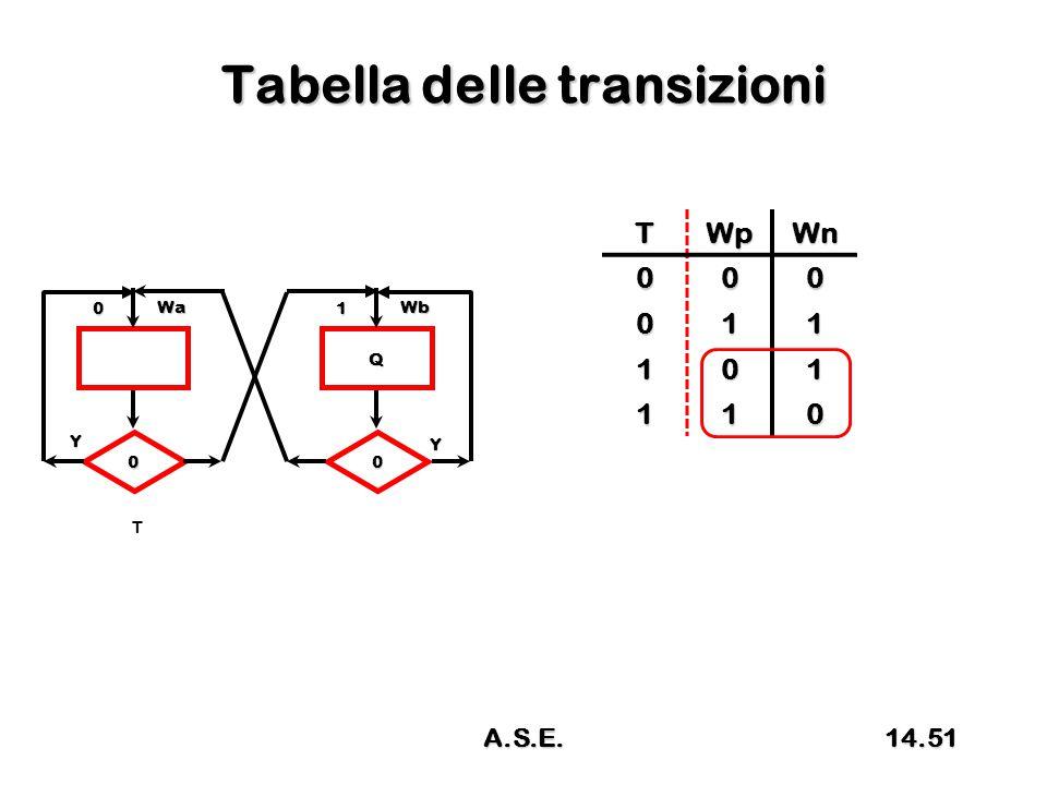 Tabella delle transizioni TWpWn 000 011 101 110 0 Wa 0 Y T Q 1 Wb 0 Y 14.51A.S.E.