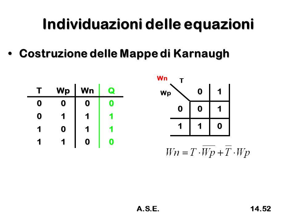 Individuazioni delle equazioni Costruzione delle Mappe di KarnaughCostruzione delle Mappe di Karnaugh 01 001 110 T Wp WnTWpWnQ0000 0111 1011 1100 14.52A.S.E.