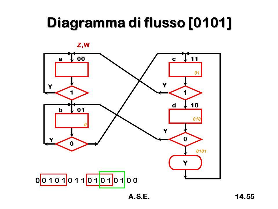 Diagramma di flusso [0101] 0 0 1 0 1 0 1 1 0 1 0 1 0 1 0 0 a00 01b 0 1 Y 1 0 Y c11 d10 Z,W Y Y Y 0 01 010 0101 14.55A.S.E.