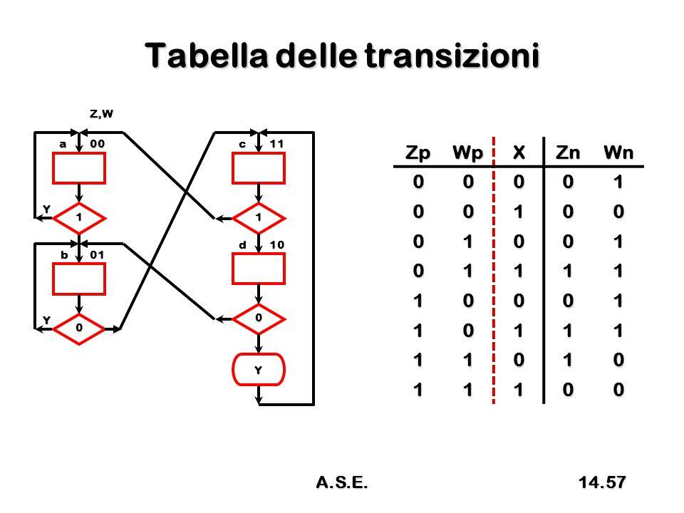 Tabella delle transizioni ZpWpXZnWn 00001 00100 01001 01111 10001 10111 11010 11100 a00 01b Y 0 1 Y 1 0 Y c11 d10 Z,W 14.57A.S.E.