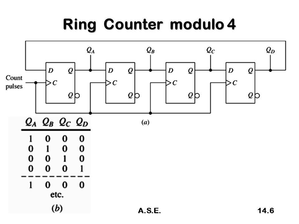 Diagramma di flusso del Flip – Flop J-K 0A J=1 Y Q 1B K=1 Y JK Q+Q+Q+Q+ 00Q 010 101 11Q D Q Ck Ck J Q K R' 14.37A.S.E.