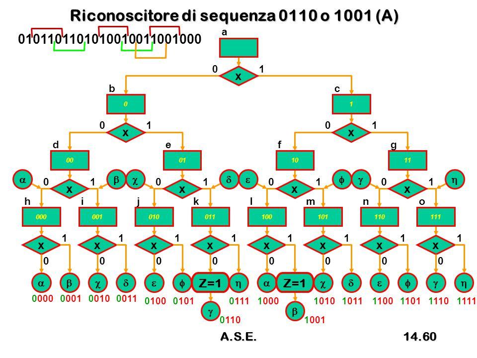 Riconoscitore di sequenza 0110 o 1001 (A) x 0 1 x 01 x 0 1 x 0 1 x 0 1 x 0 1 x 0 1 x 0 1 x 0 1 x 01 x 01 x 01 x 01 x 01 x 01 hijklmno defg 0 bc a     00 1 011011 000001010011100101110111 0000000100100011 110011011110111101000101 0110 01111000 1001 10101011 Z=1 0101101101010010011001000 14.60A.S.E.
