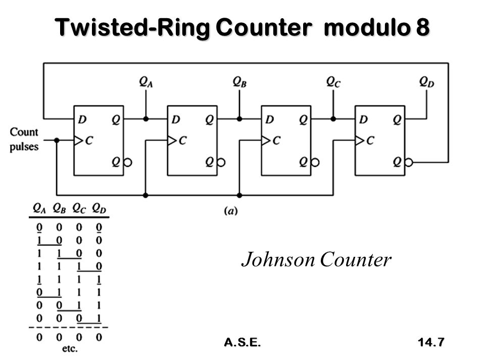 Twisted-Ring Counter modulo 8 Johnson Counter 14.7A.S.E.