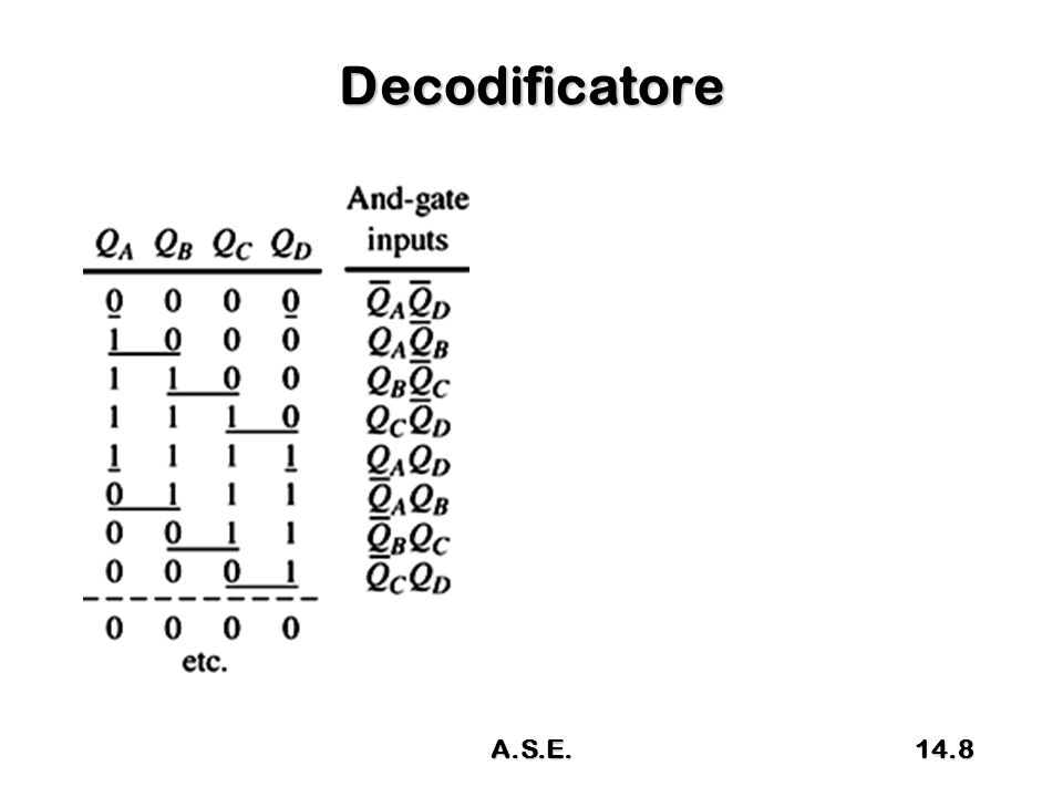 Grafo del Flip – Flop J-K Gli archi che si richiudono sullo stesso stato da dove partono indicano uno sto stabile di MemorizzazioneGli archi che si richiudono sullo stesso stato da dove partono indicano uno sto stabile di Memorizzazione JK/(Q) Y/Q A/0 B/1 10 01 11 01 JKQ 00Q 010 101 11Q D Q Ck Ck J Q K R' 00 14.39A.S.E.