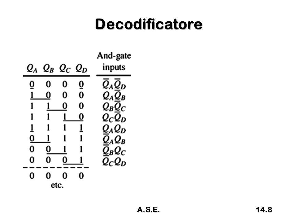 Schema CLK D Q DQ DQ X Y Ck Z W ZpZp WpWp 13.59A.S.E.