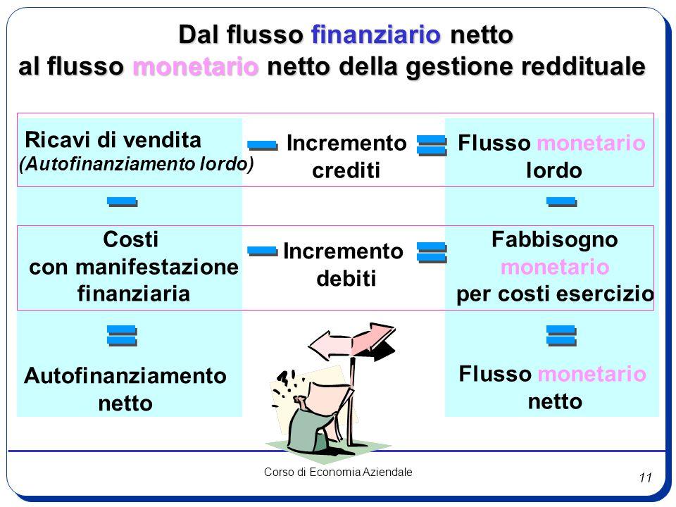 11 Corso di Economia Aziendale Dal flusso finanziario netto Dal flusso finanziario netto al flusso monetario netto della gestione reddituale Ricavi di
