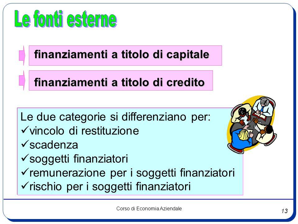 13 Corso di Economia Aziendale finanziamenti a titolo di capitale finanziamenti a titolo di credito finanziamenti a titolo di credito Le due categorie