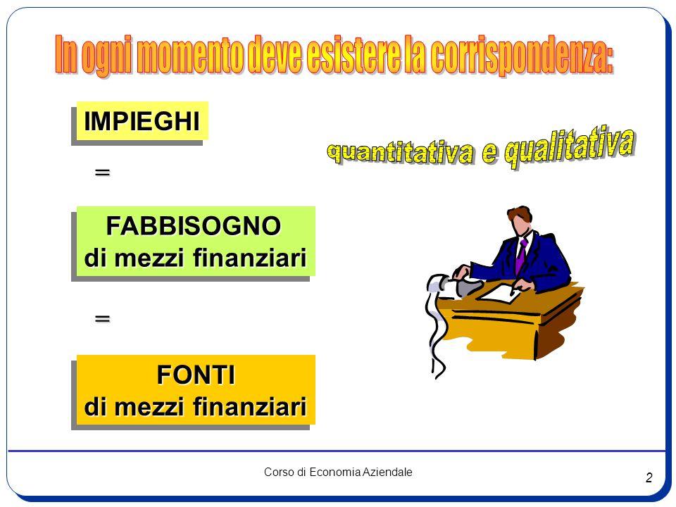 2 Corso di Economia Aziendale IMPIEGHIIMPIEGHI = FABBISOGNO FABBISOGNO di mezzi finanziari FABBISOGNO FABBISOGNO di mezzi finanziari = FONTI FONTI di
