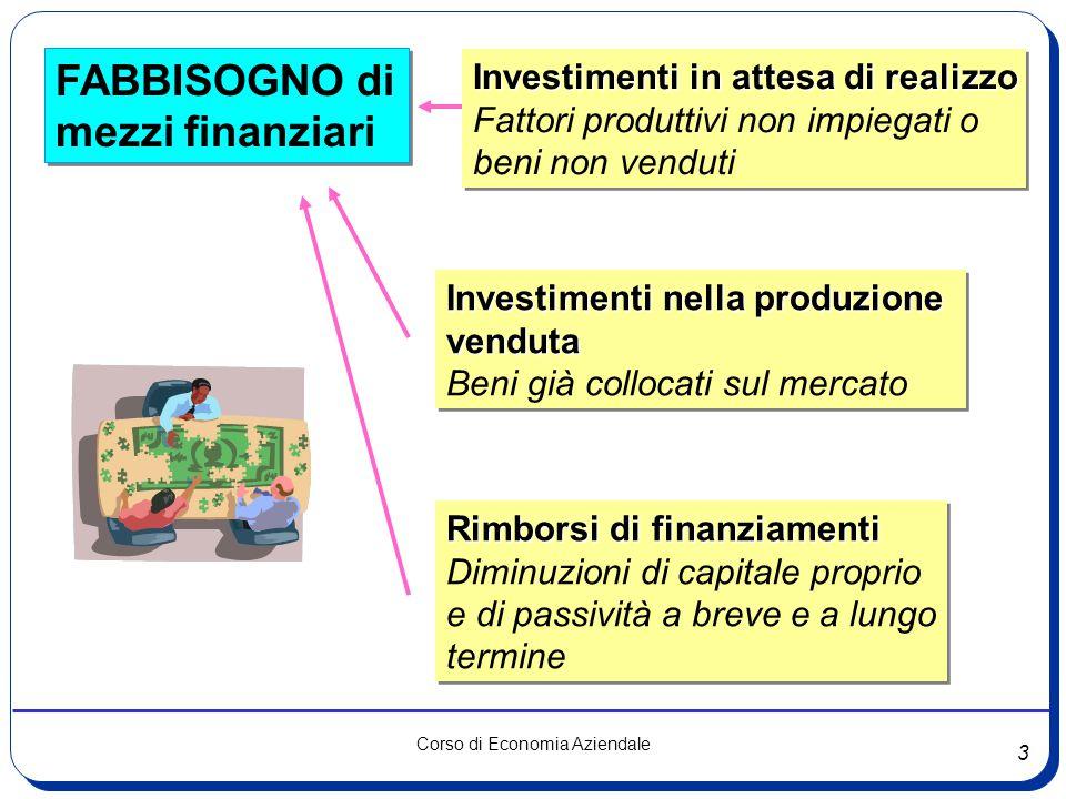 3 Corso di Economia Aziendale FABBISOGNO di mezzi finanziari FABBISOGNO di mezzi finanziari Investimenti in attesa di realizzo Fattori produttivi non