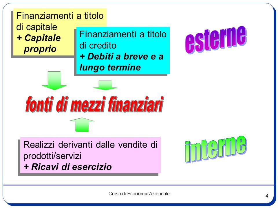 4 Corso di Economia Aziendale Finanziamenti a titolo di capitale + Capitale proprio Finanziamenti a titolo di capitale + Capitale proprio Finanziament