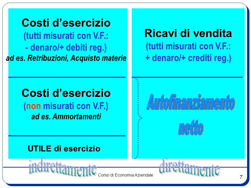 7 Corso di Economia Aziendale Costi d'esercizio (tutti misurati con V.F.: - denaro/+ debiti reg.) ad es. Retribuzioni, Acquisto materie Costi d'eserci