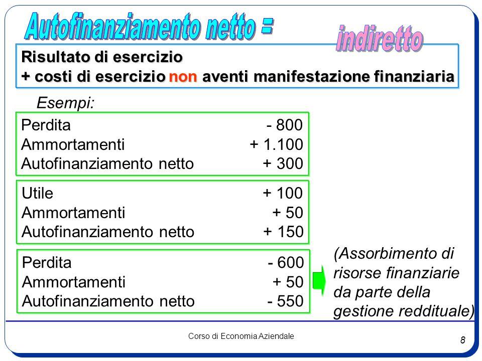 8 Corso di Economia Aziendale Risultato di esercizio + costi di esercizio non aventi manifestazione finanziaria Esempi: Perdita - 800 Ammortamenti + 1